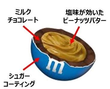 M&M'S(R) ピーナッツバター シングル 図