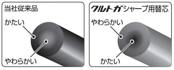 「クルトガ替芯」の特長