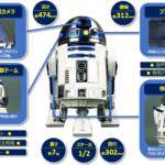 週刊『スター・ウォーズ R2-D2』ボディ説明
