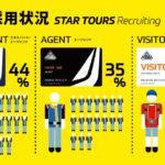 東京ディズニーランド「スター・ツアーズ・リクルーティング」採用状況中間発表 採用状況