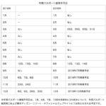 東京ディズニーランド・東京ディズニーシー「年間パスポート 利用条件の変更等」
