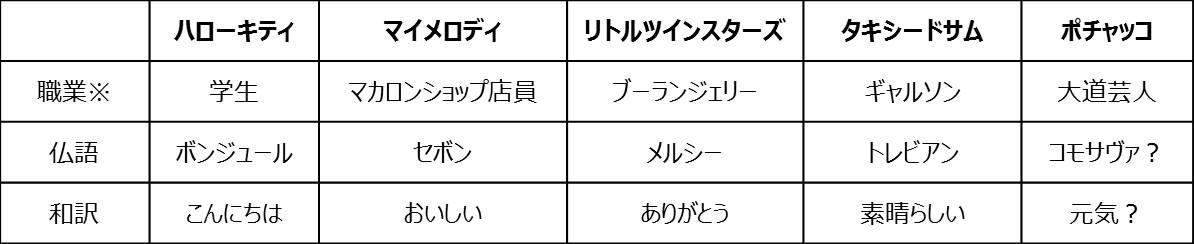 BIC®サンリオ キャラクターズ4色ボールペン1
