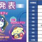 「2019年サンリオキャラクター大賞」中間順位発表